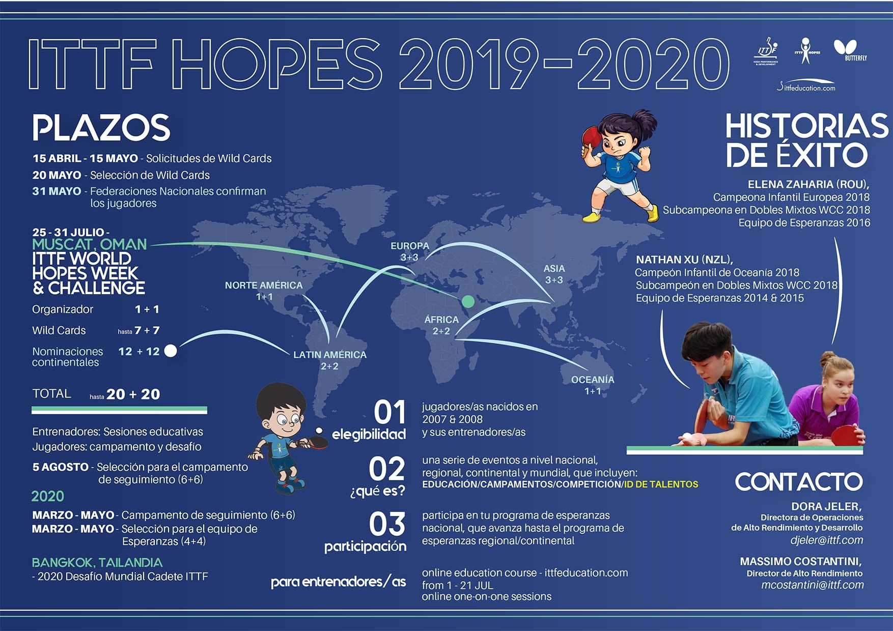 hopes 2019